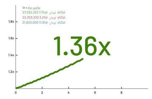 بازی انفجار 2462364234ض62345 - آشنایی با ربات بازی انفجار از 0 تا 100 به همراه آموزش کامل برای هک و برد + دانلود